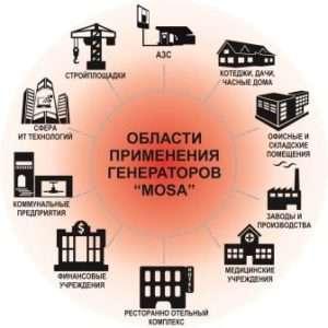 Де використовуються дизельні генератори
